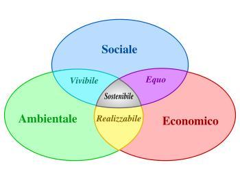 Schema dello sviluppo sostenibile.
